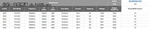 技嘉主板CPU支持列表曝光6款推土机型号
