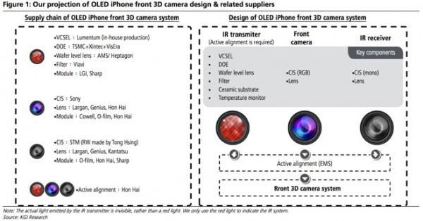 iPhone 8将采用革命性前置镜头 支持3D感知
