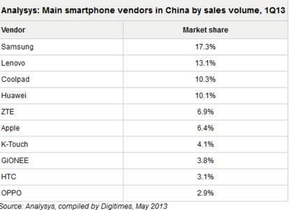 中国市场Q1智能机销量超7500万台 联想第二酷派第三