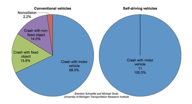 报告称无人驾驶要比人类驾驶安全系数更高