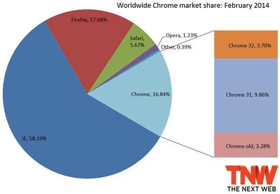全球浏览器现状:IE还是老大 Chrome火狐僵持