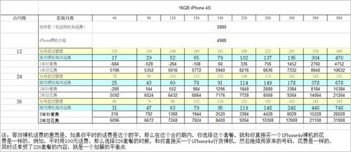 不花冤枉钱 联通iPhone4S套餐合约详解