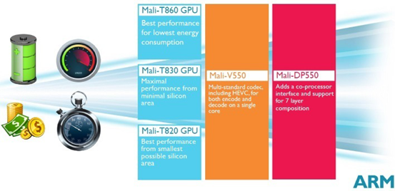 性能更强 ARM推出全新Mali-T800系列GPU