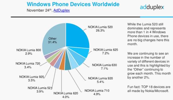 微软在开发新款手机 配5.7英寸720p显示屏