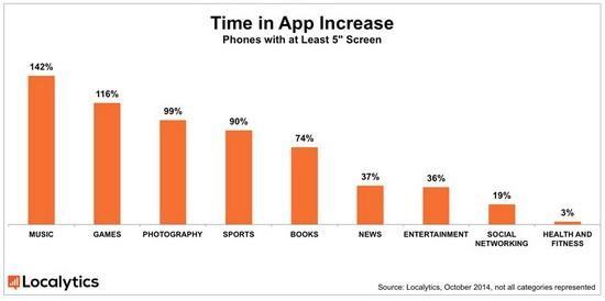 未来是平板手机的天下?数据告诉你答案