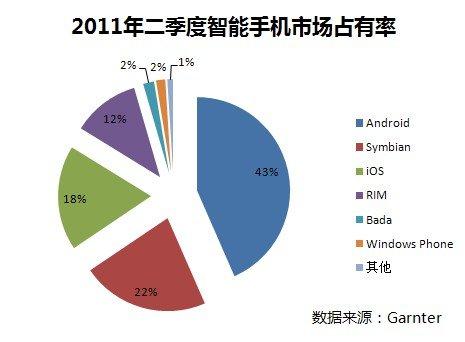2011 Q2手机出货量