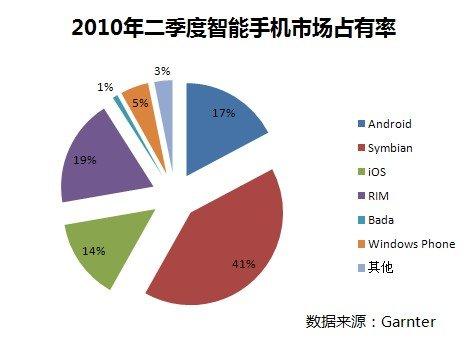 手机市场占有率饼图
