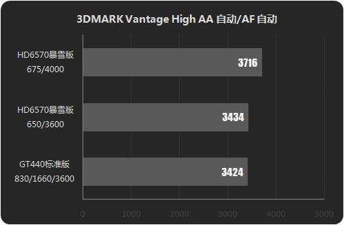 微星HD6570暴雪版评测 超频效果显著