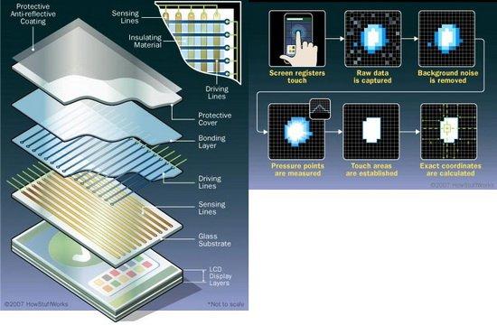 而这种技术对于屏幕边框是有所依赖的,因为需要检测电流变化,需要额外