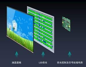 平板显示技术升级加速 海信发布ULED 1.5代升级产品