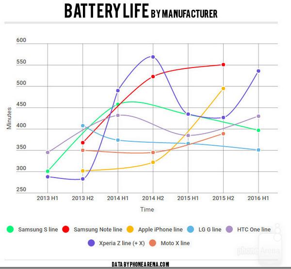 手机电池寿命揭秘 到底是谁把所有厂商都坑了