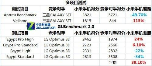 性能平均领先39.1% 双核小米手机评测
