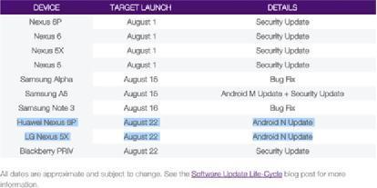 运营商泄密:安卓7.0 Nougat 8月22日发布