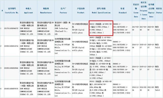 索尼XZs国行获认证 骁龙820可能要卖4999元!