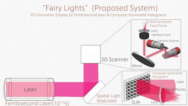 触控全息3D投影技术亮相 科幻电影将变现实