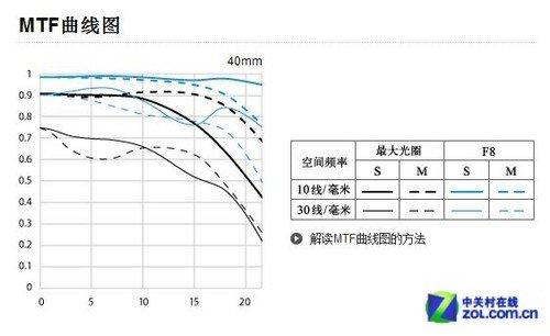 小巧饼干头 佳能EF40mm F2.8 STM评测