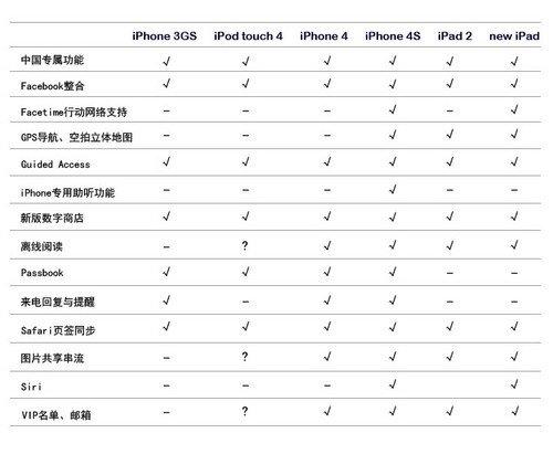 设备out了没?iOS6新功能支持设备一览