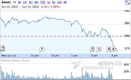 苹果公司股价在WWDC会后暴跌