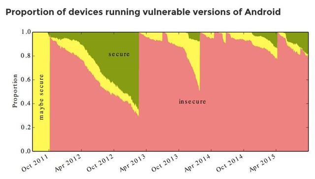 87%的Android设备缺少补丁存在安全隐患