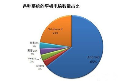"iPad2遭遇狙击""锋芒""与iPad2的浅析"
