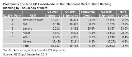 联想夺取全球PC第三位 惠普几乎零增长