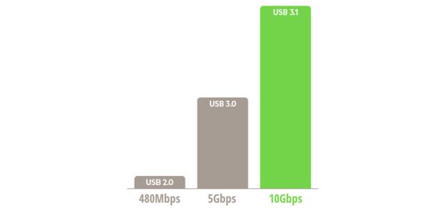 关于USB 3.1、USB Type-C你需要知道的几点
