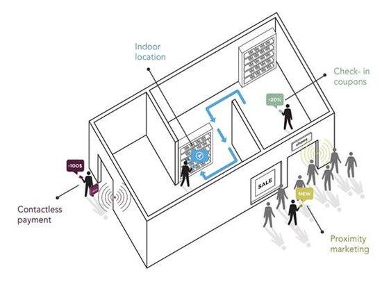 iBeacon技术解析:苹果对抗NFC的利器
