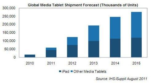 报告称iPad平板绝对优势将延至2013年