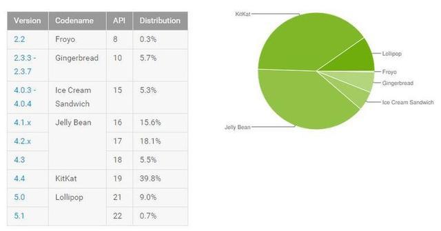 为什么Android M无法引起Android粉丝兴趣?