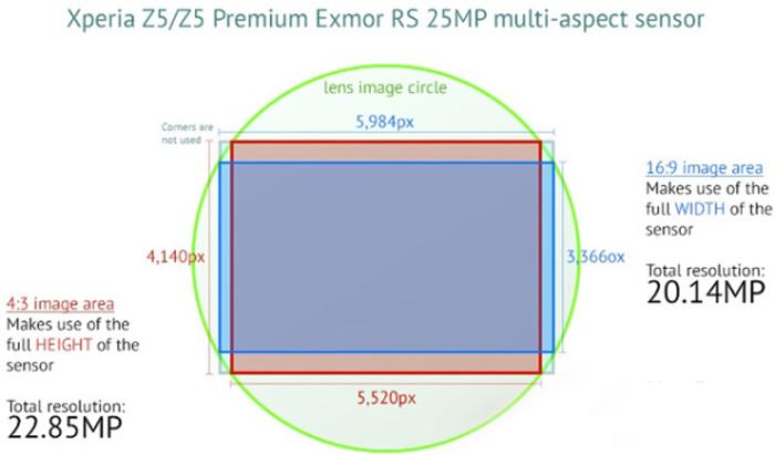 IMX300传感器规格