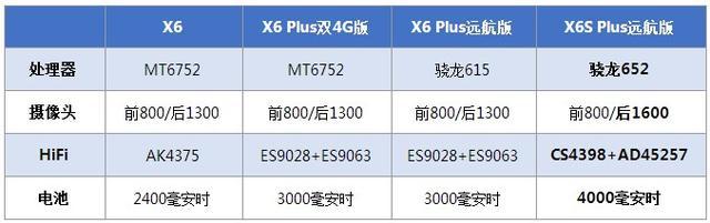 vivo X6S Plus评测:内核镜头升级/续航杠杠的
