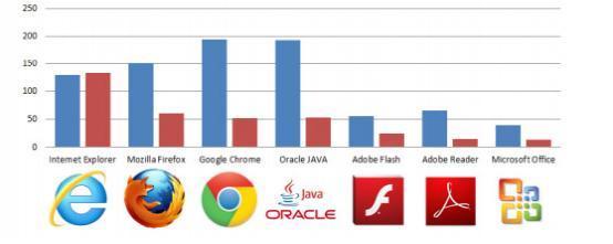 上半年IE漏洞数超2013全年 成最脆弱浏览器