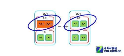 真假四核系列之一:怎样才算真四核?