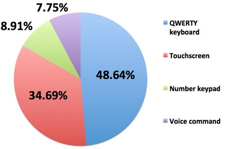 诺基亚用户表示最爱的还是QWERTY键盘
