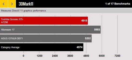 东芝Qosmio X75游戏本评测 旗舰级表现