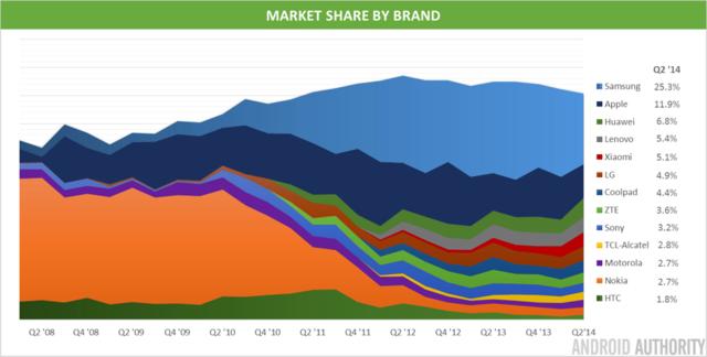 利润下降 Android需要面对哪些关键问题?