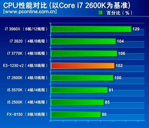 低壓CPU梯形圖HD