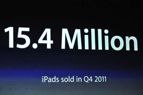 苹果iPad在2011年第四季度销量达1540万