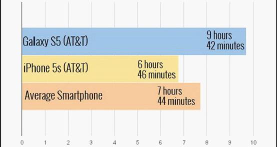 为什么说叁星S5仍是当前最好的顺手机之壹