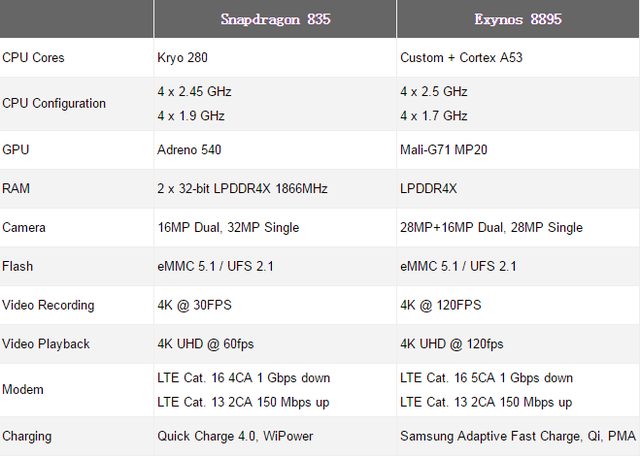 Exynos 8895对比骁龙835 哪个版本三星S8更强?