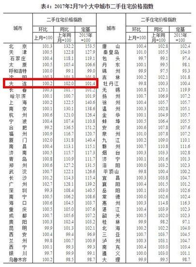 统计局:2月70城房价指数出炉 大连新房价格同比涨3.4%