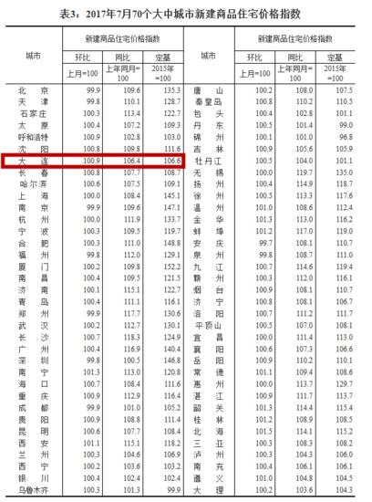 统计局:7月56城新建住宅房价环比上涨