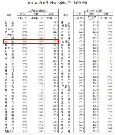 统计局:10月70城房价指数出炉 大连新房价格同比上涨7.1%