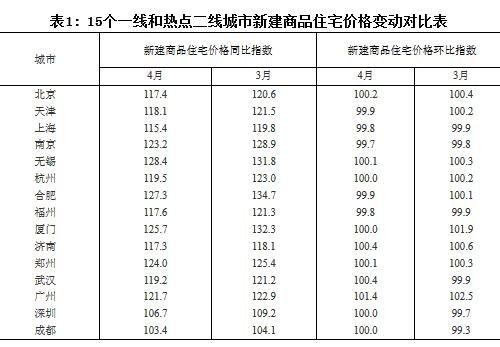 国家统计局:4月份房价涨幅回落的城市增加