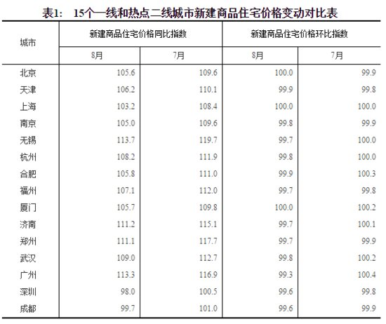 统计局:8月64城房价环比上涨 大连环比上涨5%