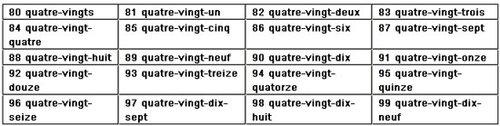 """趣味学法语:看法语数字""""翩翩起舞"""""""