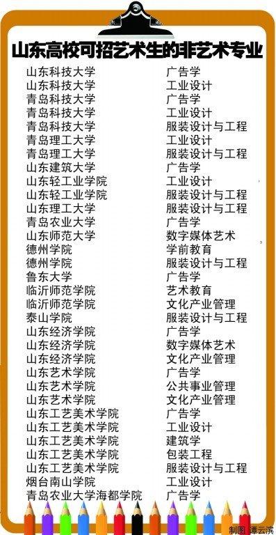 11专业被清出艺考招生 山东17高校32专业过关