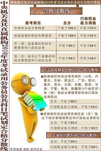 2010国家公务员考试分数线划定 12日起可查分