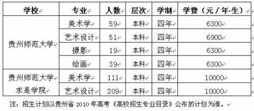 贵州师范大学2010年艺术类专业招生简章