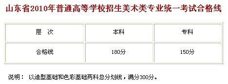 山东省2010年美术类专业统一考试合格线公布